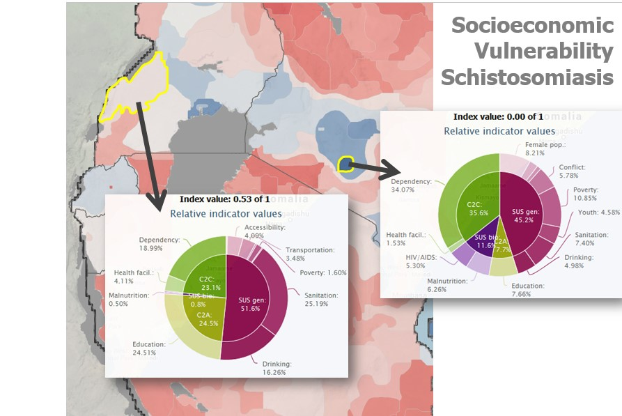 Example of information provided by the HEALTHY FUTURES online visualisation tool